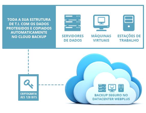 Cloud Backup Automático de dados e documentos.