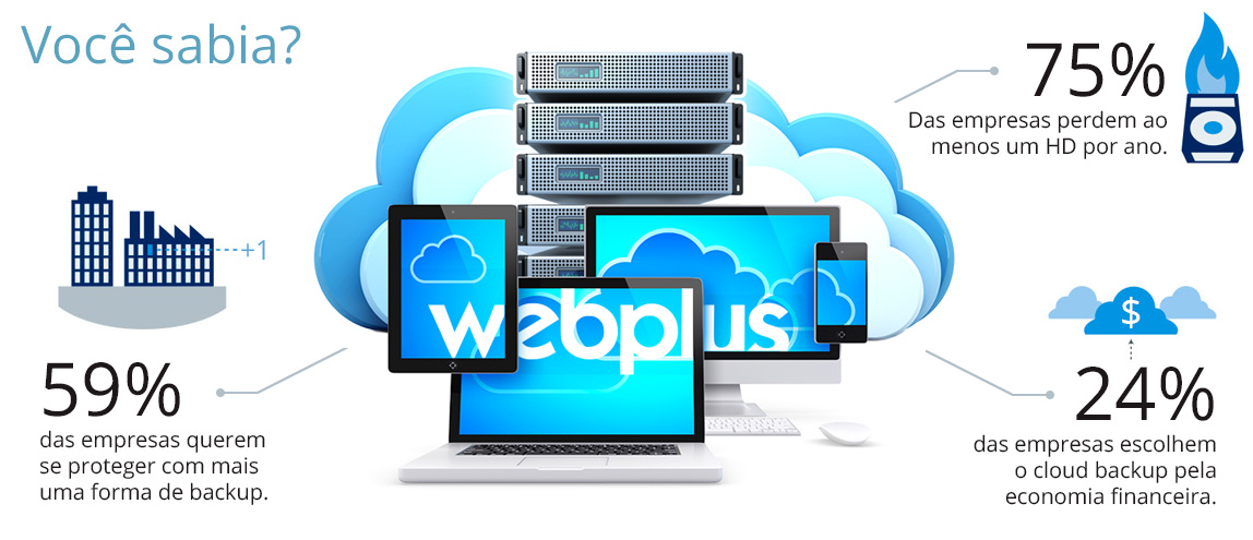 Backup automático remoto nas nuvens, Cloud Backup Webplus Acronis.